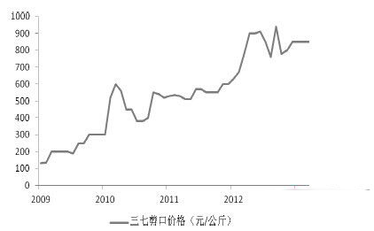 田七价格近十年走势,三七价格未来会怎么走?